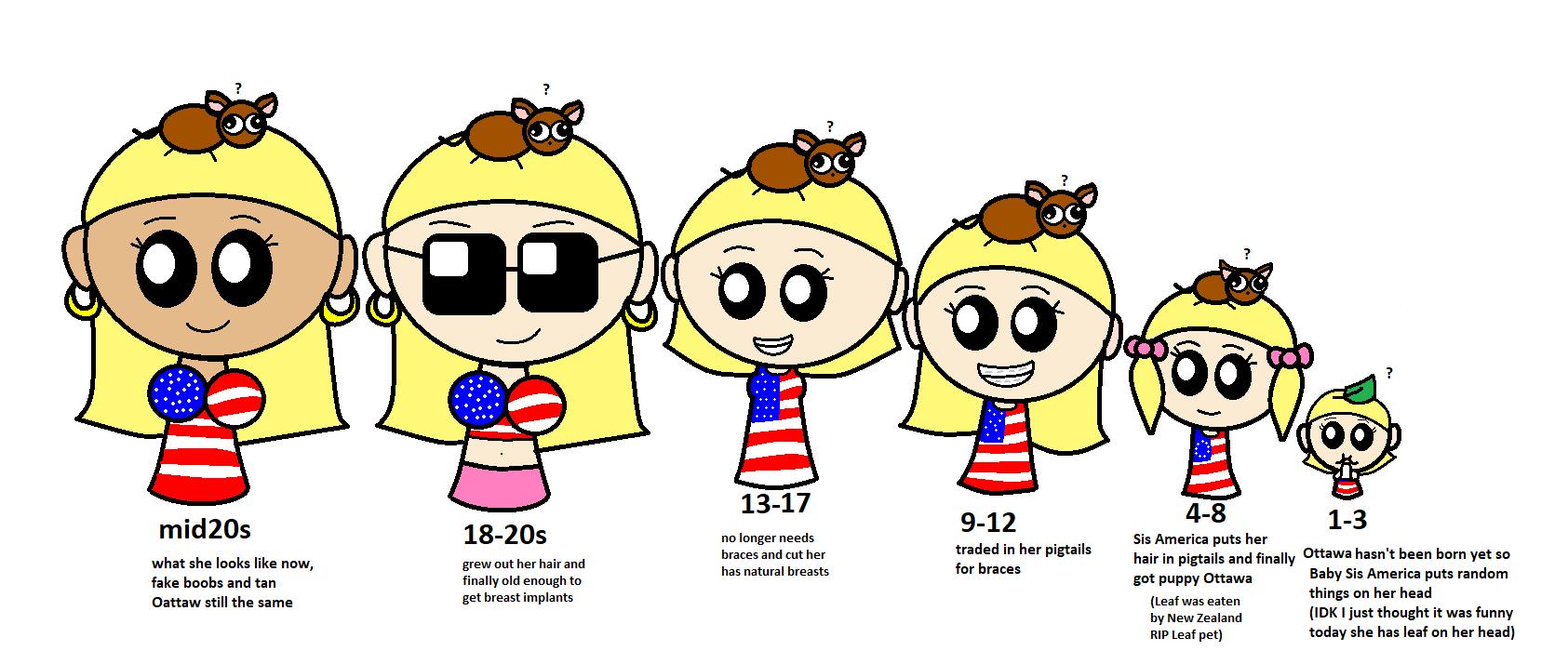 Sis America age chart headcanon satwcomic.com